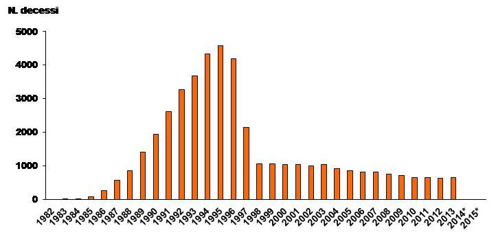 Figura 3 - Andamento temporale dei decessi per AIDS in Italia negli anni 1982-2013*  (*) I morti per AIDS per gli anni 2014 e 2015 non sono stati riportati perché i dati del Registro di Mortalità dell'ISTAT sono disponibili solo fino al 2013