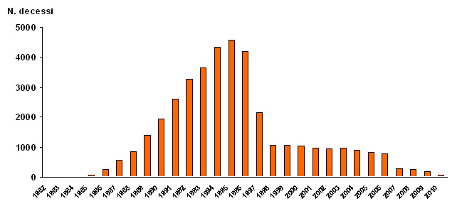 Figura 3 - Andamento temporale dei decessi per AIDS in Italia negli anni 1982-2008