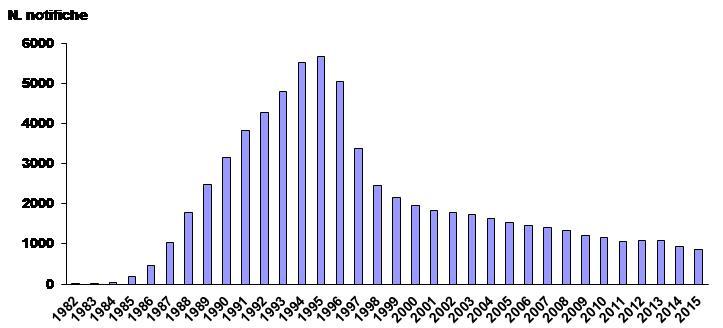 Figura 2 - Andamento temporale delle nuove notifiche di AIDS in Italia negli anni 1982-2015 (corrette per ritardo di notifica)