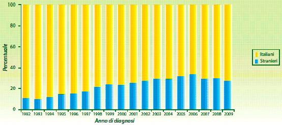 Figura 6 - Età mediana delle nuove diagnosi di infezione da HIV per genere e anno