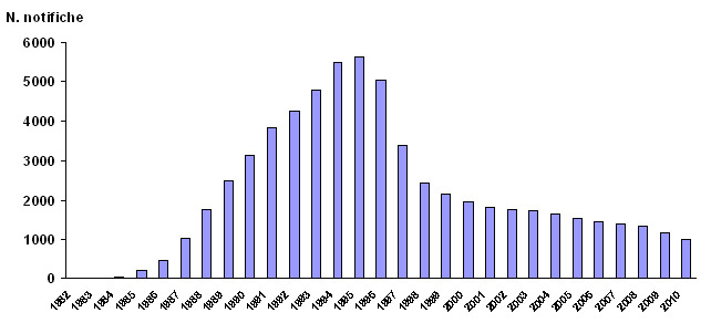Figura 2 - Andamento temporale delle nuove notifiche di AIDS in Italia negli anni 1982-2010