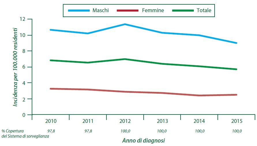 Figura 4 - Incidenza annuale delle nuove diagnosi di infezione da HIV per genere e anno di diagnosi (2010-2015)
