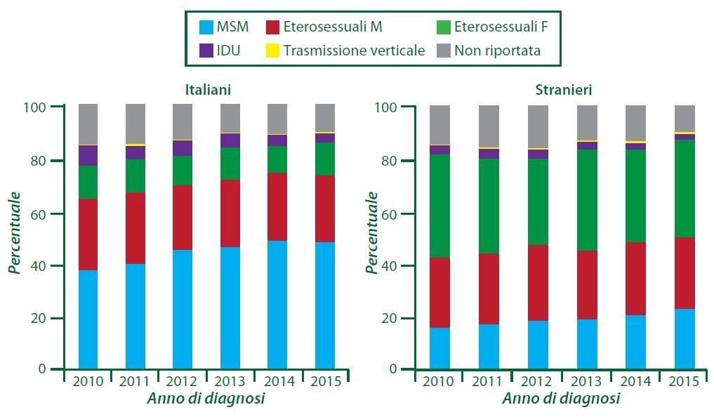 Figura 7 - Distribuzione percentuale delle nuove diagnosi di infezione da HIV per modalità di trasmissione, anno di diagnosi e nazionalità (2010-2015)